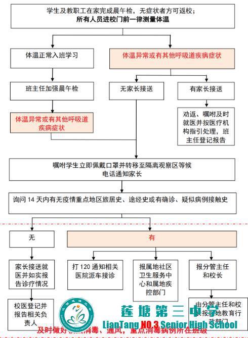 莲塘三中疫情防控学生及教师晨检流程图